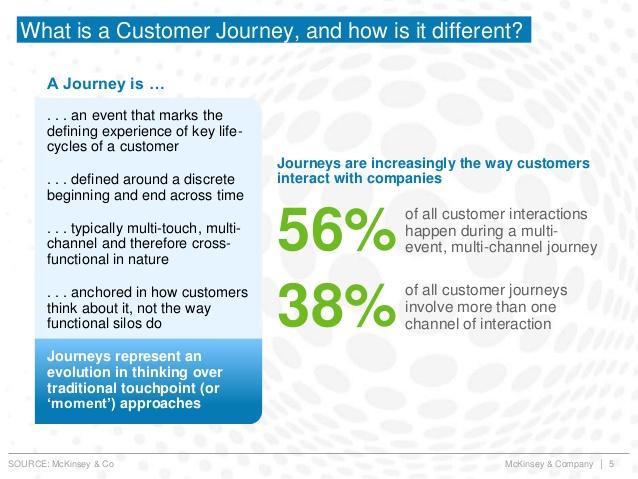 McKinsey customer journey